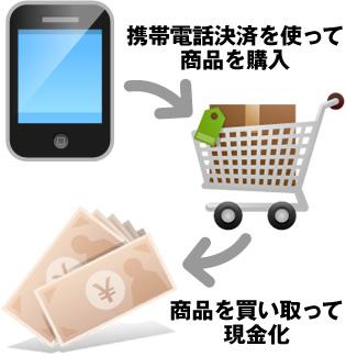 キャリア決済枠を使って商品を購入。商品を買い取って現金化